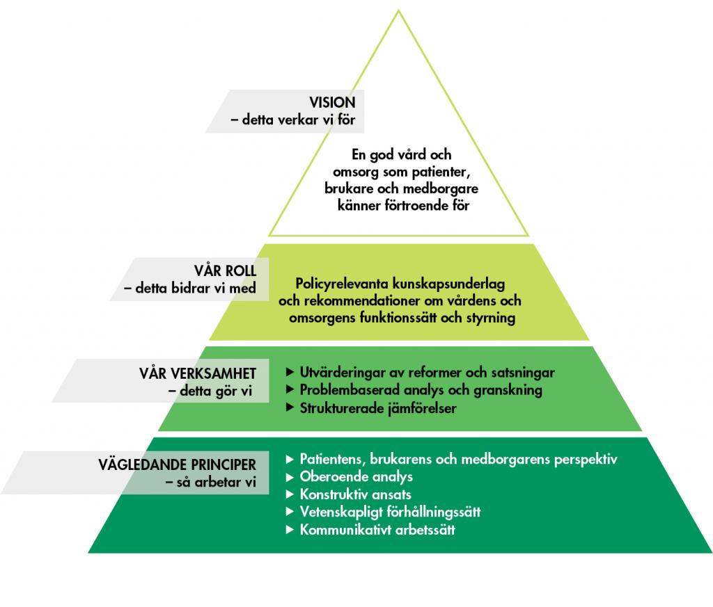 Vårdanalys strategiska plattform. Beskrivning i text finns under figuren.